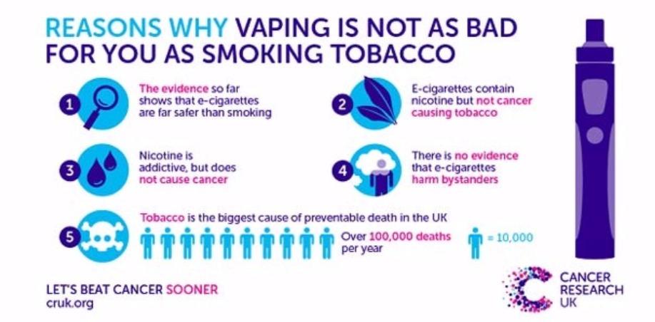 Vaping vs Tobacco
