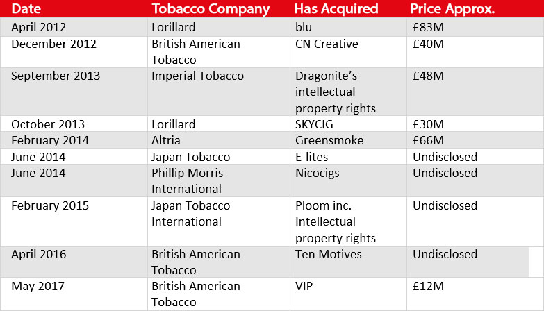 Table of Big Tobacco's acqusitions